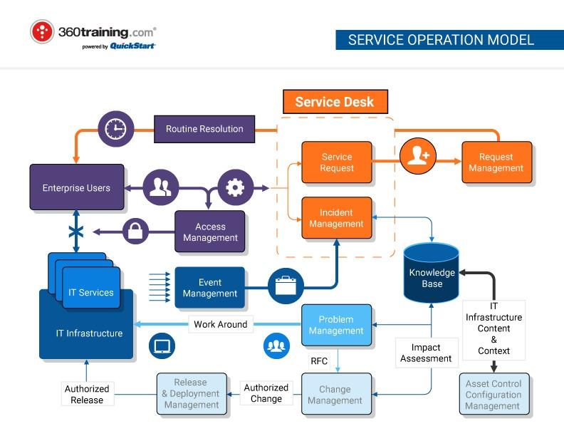 ITIL Service Operation Model