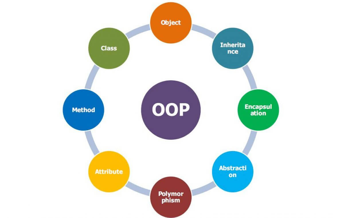 10 Applications of Object Oriented Programming