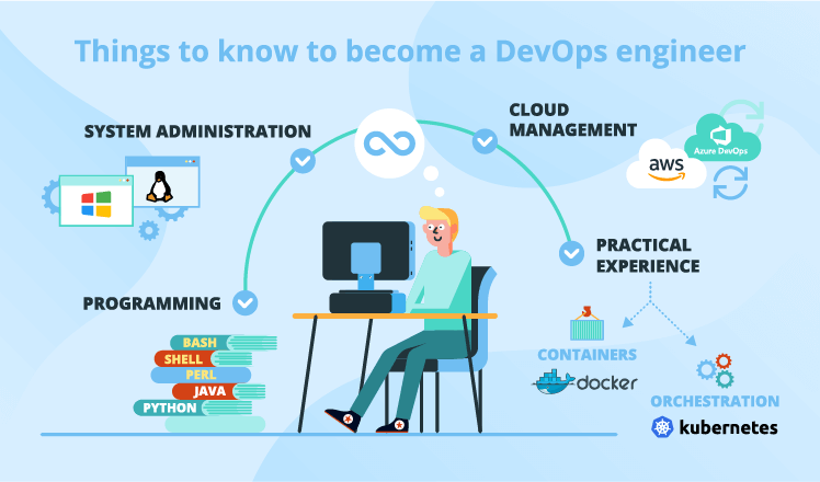 10 Ways Kubernetes Enables DevOps