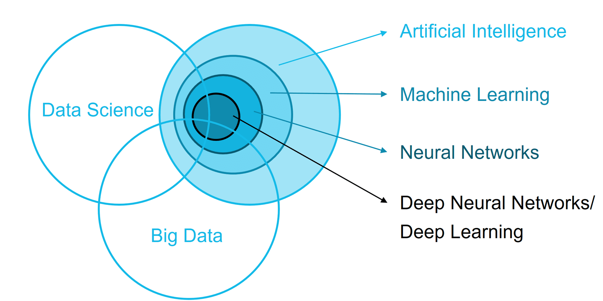 Artificial Intelligence vs. Machine Learning vs. Data Science