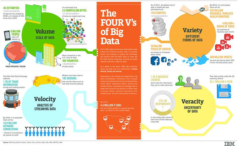 Fours Vs of Big data