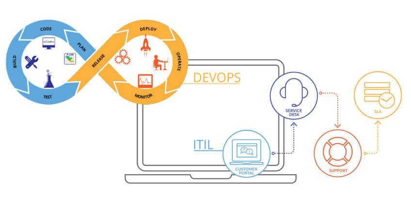 Experts Discuss Mapping DevOps into an ITIL Framework