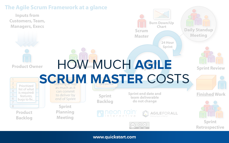 How Much Agile Scrum Master Costs