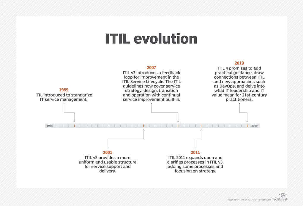 ITIL evolution: from processes to practices