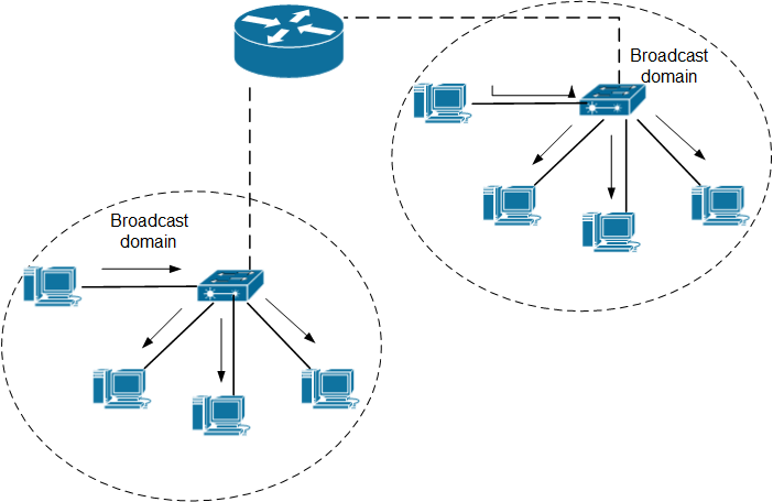 What are Broadcast Domains