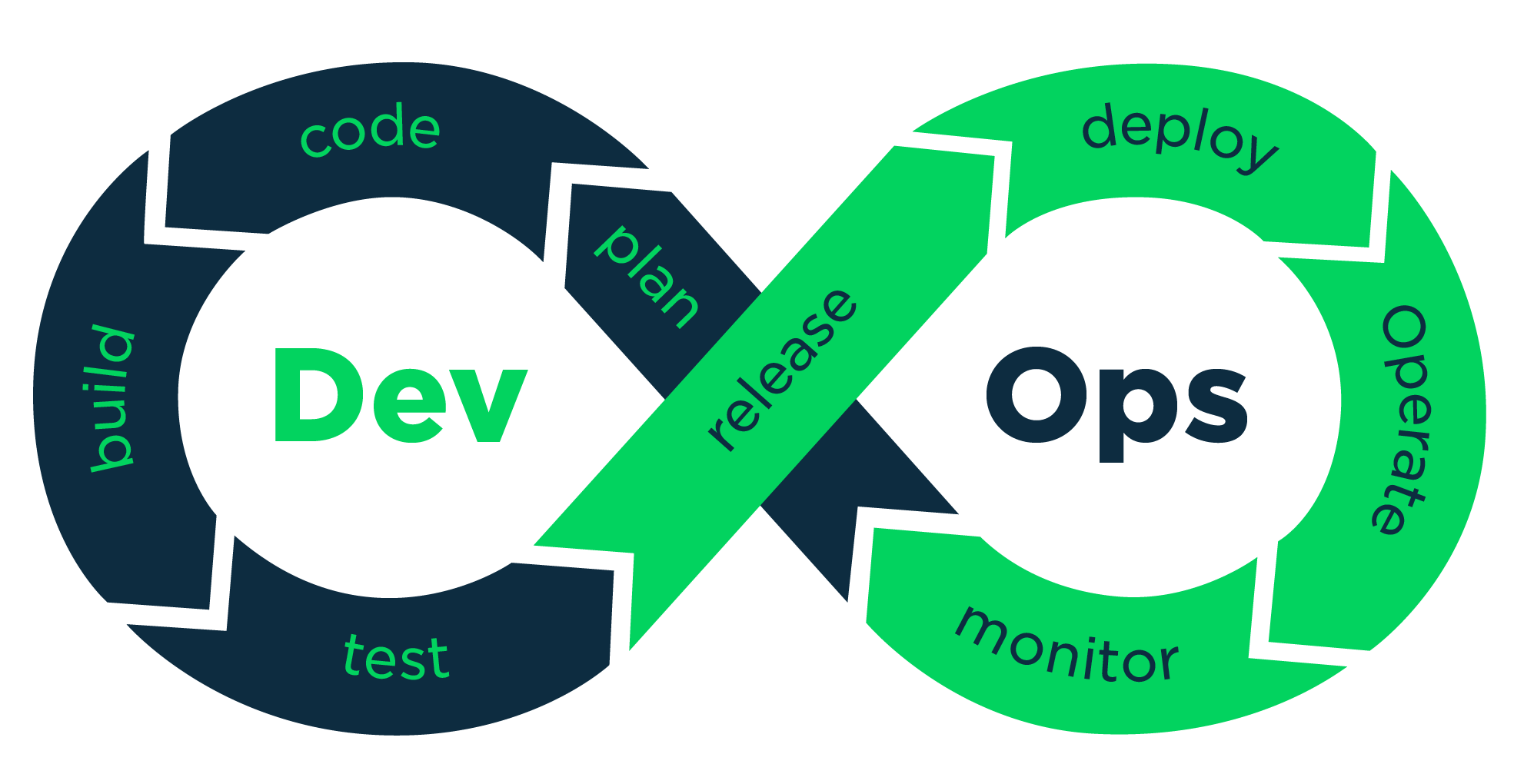 Why learning DevOps is important for both development and operation team