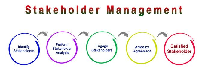 The PMI Training Series: Understanding the 5 Steps to Stakeholder Management