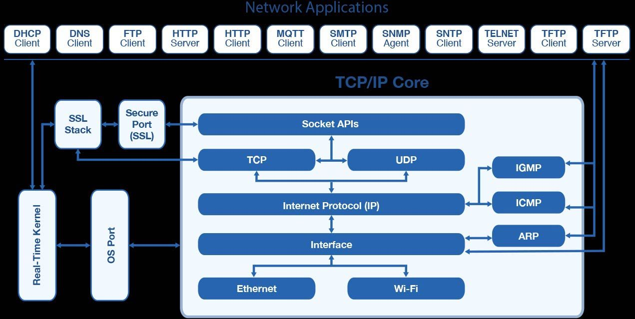 The CompTIA Training Series: Identifying TCP/IP Network Implementation