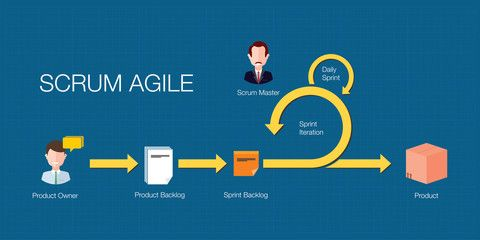 How to Boost Your Team's Performance in an Agile Work Environment