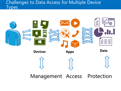 User access to data